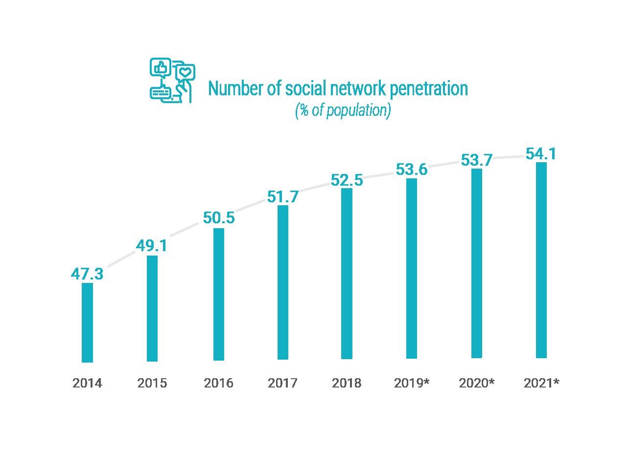 Social media penetration
