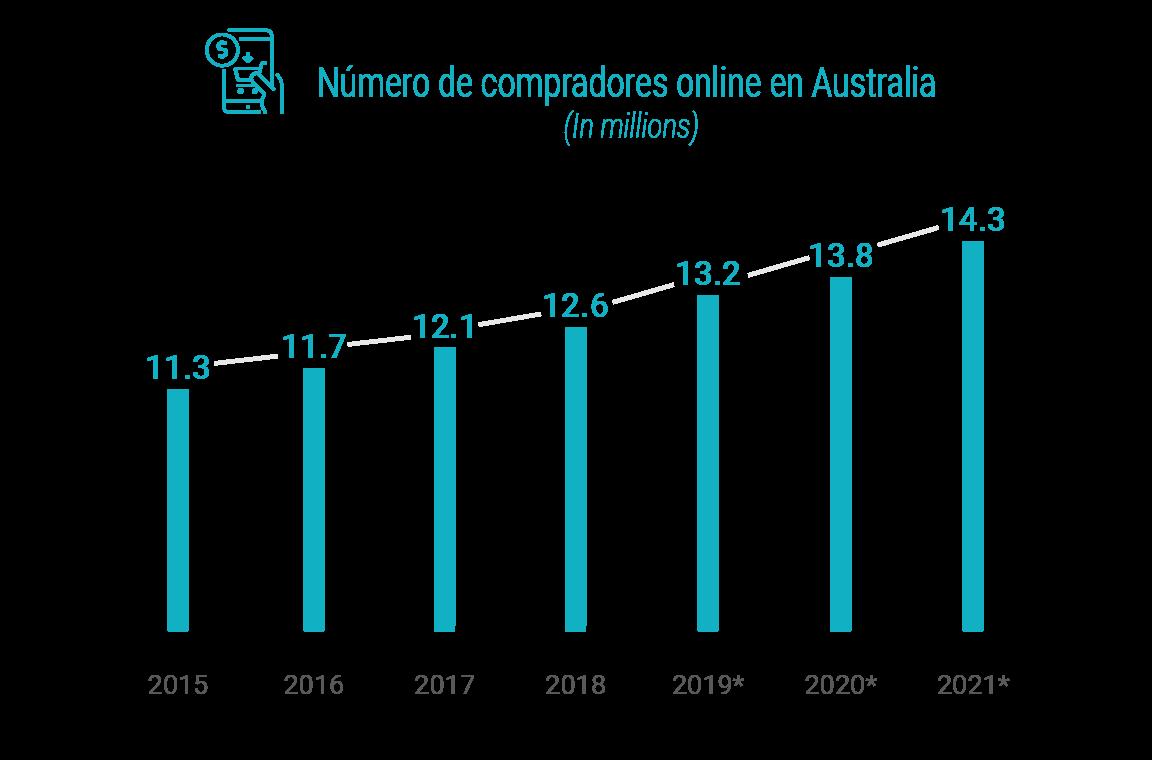 Numero de compradores online Australia